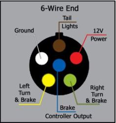recommendation for wiring a 4 wire from blue ox wiring kit to 6 pole rh etrailer com