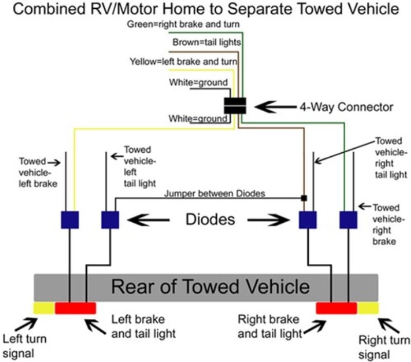 Recommended Tow Bar Wiring For 1999 Chevrolet Tracker Being Flat