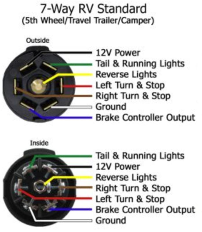 6 prong trailer wiring diagram wiring diagram and hernes 6 pin round trailer wiring diagram diagrams
