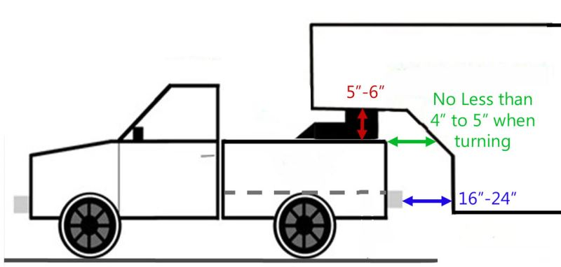 Recommended Clearance Dimensions Between Truck Bed Rails