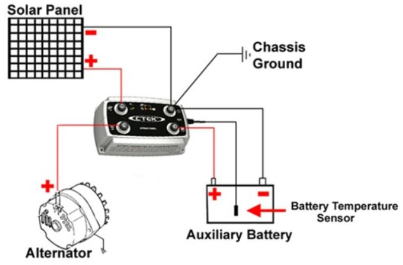 Recommendations For Charging Auxiliary Rv Batteries While