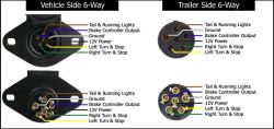 trailer side wire functions for 6 and 7 way connectors for a dumpclick to enlarge