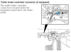 brake controller adapter location for a 2013 lincoln navigator rh etrailer com Lincoln Navigator Fuse Diagram lincoln navigator trailer wiring youtube