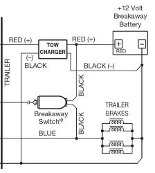 Pulling Breakaway Switch Pin Causes Battery Box to Burn and