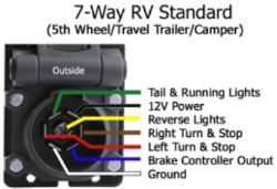Recommended 7-Way Wiring Components for 2002 Coleman Pop-Up Camper on coleman pop up battery wire, coleman camper water pump, coleman camper accessories,