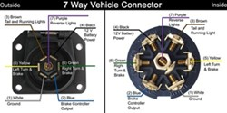 7 way, vehicle end, trailer connector wiring diagram etrailer com 7 Flat Trailer Wiring Diagram 7 way, vehicle end, trailer connector wiring diagram