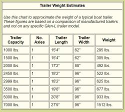 Estimated 1972 Cox Fisherman Series Boat Trailer Weight | etrailer com