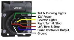 bargman rv plug wiring wire color coding of bargman 7 way super sealed vehicle side  wire color coding of bargman 7 way