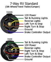 adapter 4 pole to 7 pole and 4 pole 7-Way Trailer Connector Wiring Diagram