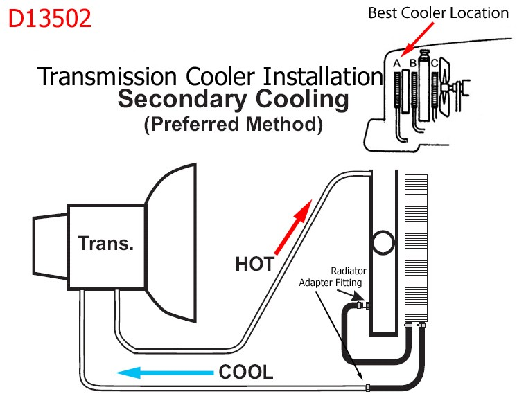 location of transmission lines on a 2001 ford ranger for addition of a transmission cooler