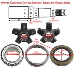 How To Determine Replacement Trailer Wheel Bearing Sizes