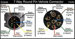 wiring diagram for 7 way round pin trailer and vehicle side trailer electrical connectors diagram the wiring diagram for the vehicle side connector, pk11720, is pictured also click to enlarge