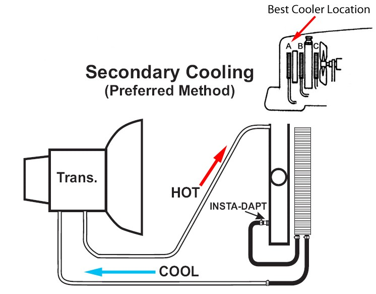 how to add transmission fluid in 2010 sierra