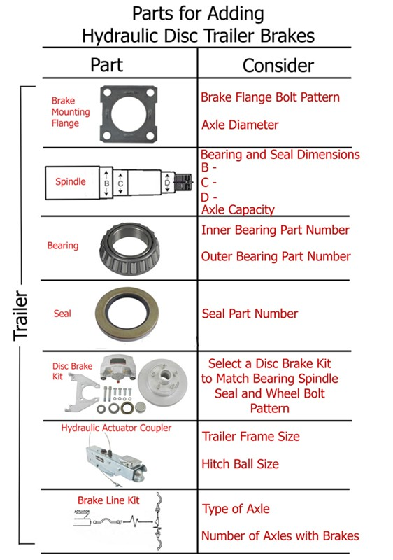Surge brake coupler recommendation for inch hitch