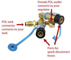 MB Sturgis Sturgi-Stay T-Fitting w/ Hose for POL Valve - 2 Model 250 Quick  Disconnect Ports