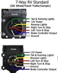 2008 gmc trailer wiring wiring diagram structure GM Trailer Plug Wiring Diagram