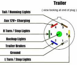 mighty cord 7 way rv style trailer connector w molded cable trailer end 6\u0027 long 7 Pin Trailer Wiring Diagram