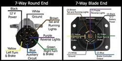 pin designations of the 7 way round and the 7 way flat on 7 way pre wired plug connector
