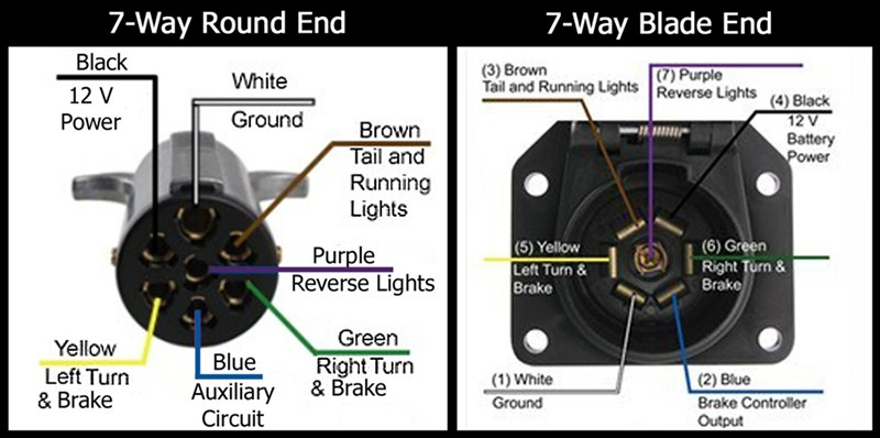 Pin Designations Of The 7 Way Round And The 7 Way Flat On The Pollak 7 Way Flat To Round Adapter