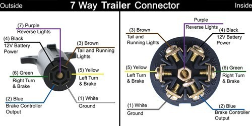 seven wire trailer wiring diagram 7-way rv trailer connector wiring diagram | etrailer.com seven prong trailer wiring #4