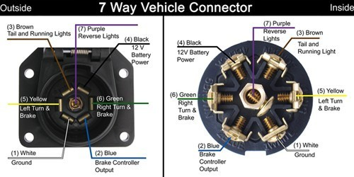 7 way trailer plug wiring colors 7-way rv trailer connector wiring diagram | etrailer.com