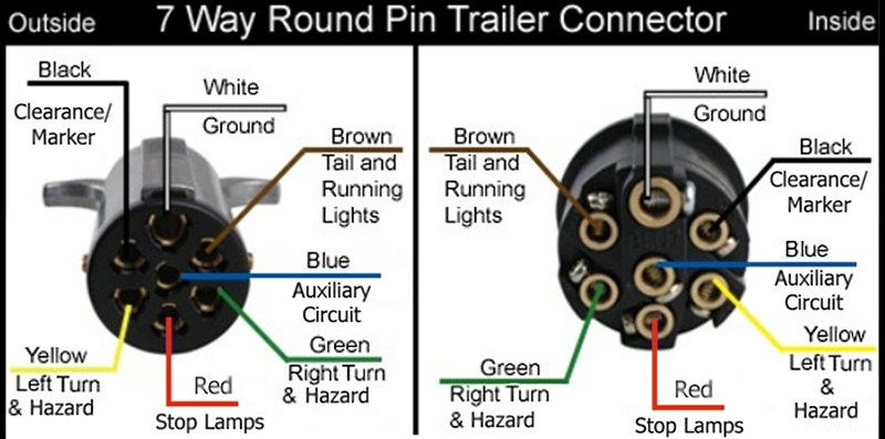 wiring diagram for a 7 way round pin trailer connector on