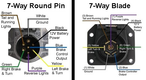 7 pin to 5 pin trailer wiring diagram availability of a 7 way round pin to 5 way flat trailer