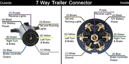 trailer wiring diagram for a trailer side 7 way connector. Black Bedroom Furniture Sets. Home Design Ideas