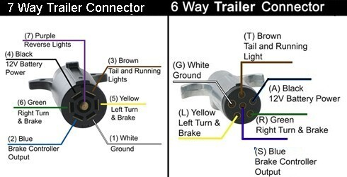 how are the 7- and 6-way trailer connectors wired in ... 7 pin trailer plug wiring diagram lincoln navigator 7 pin trailer plug wiring diagram john deer