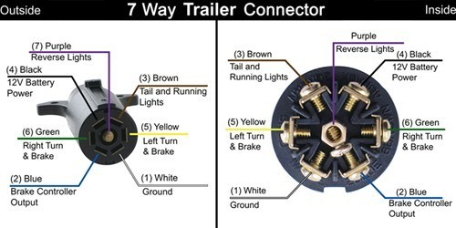 changing from a 4-way flat to 7-way blade trailer ... 7 blade trailer wiring diagram wire color #1