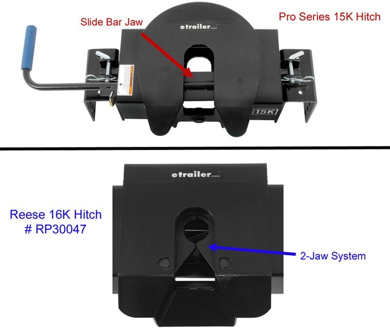 Draw Tite Hitch >> How to Identify a Fifth Wheel Hitch for the Replacement Jaw Kit # 58056 | etrailer.com