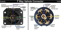 wiring diagram for a 7 way trailer connector vehicle end on RV 7-Way Trailer Wiring Diagram