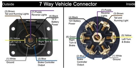 troubleshooting a pollak 7 way vehicle connector plug. Black Bedroom Furniture Sets. Home Design Ideas