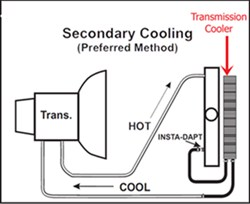 installation assistance with derale transmission cooler F250 Trailer Plug Wiring Diagram