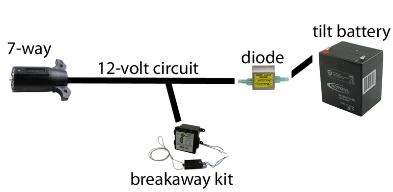 How To Wire Up A Breakaway Battery And An Auxiliary