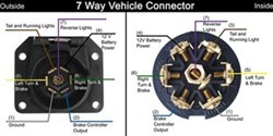7 way rv trailer connector wiring diagram is there a specific    wiring    color code for a    7       way       trailer     is there a specific    wiring    color code for a    7       way       trailer