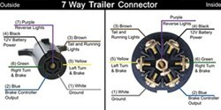 qu69330_2_250 how to adapt a 7 way round connector to a 7 way flat etrailer com 4 way flat to 7 way round adapter wiring diagram at alyssarenee.co