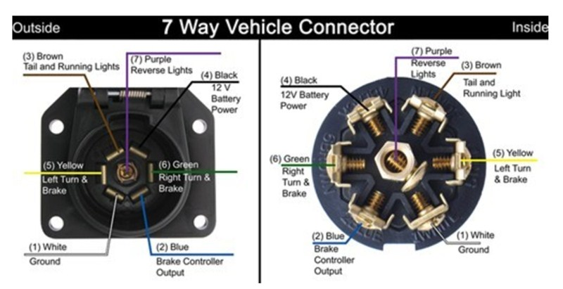 Dodge ram 7 pin rv wiring - Diagrams online on