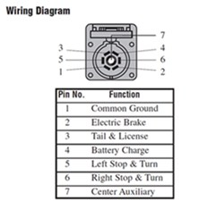 sae j560 wiring diagram with Pollak 7 Pin Wiring Diagram on 9 Pin Wiring Harness Connectors Automotive besides Polaris 425 Magnum Wiring Diagram further Pollak 7 Pin Wiring Diagram besides