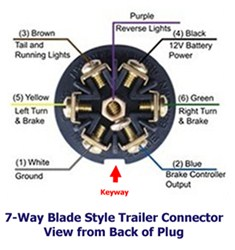7 way trailer connector for 1996 airstream travel trailer 7 RV Plug Diagram  Seven Pin Trailer Wiring 7 Pin Trailer Jack Wiring Diagram 7 -Way Plug Wiring Diagram