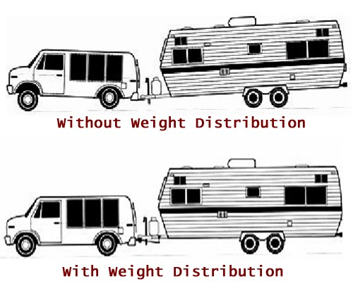 Trailer Weight Distribution Diagram : Strait line weight distribution system w sway control